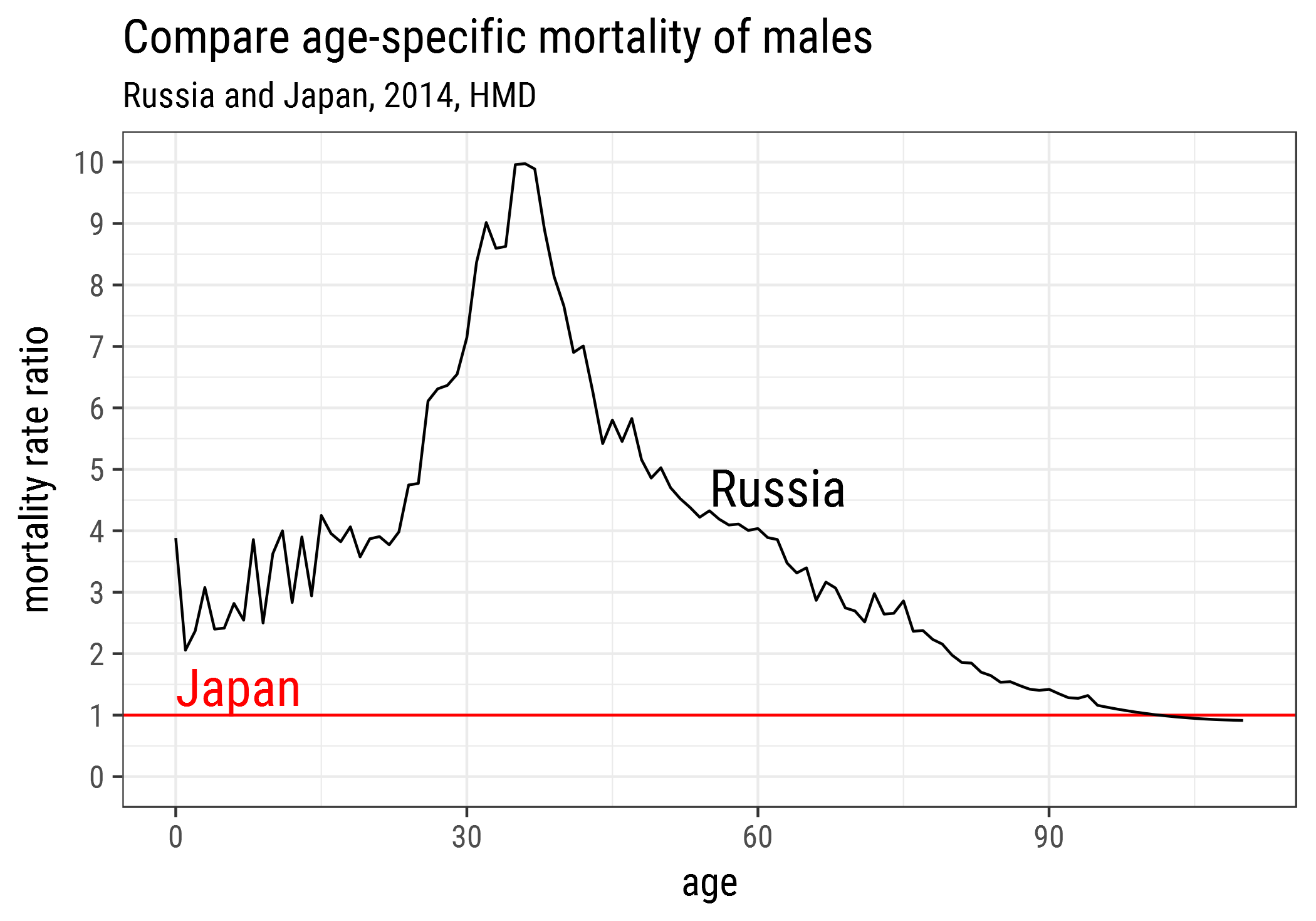 Male mortality in Russia and Japan