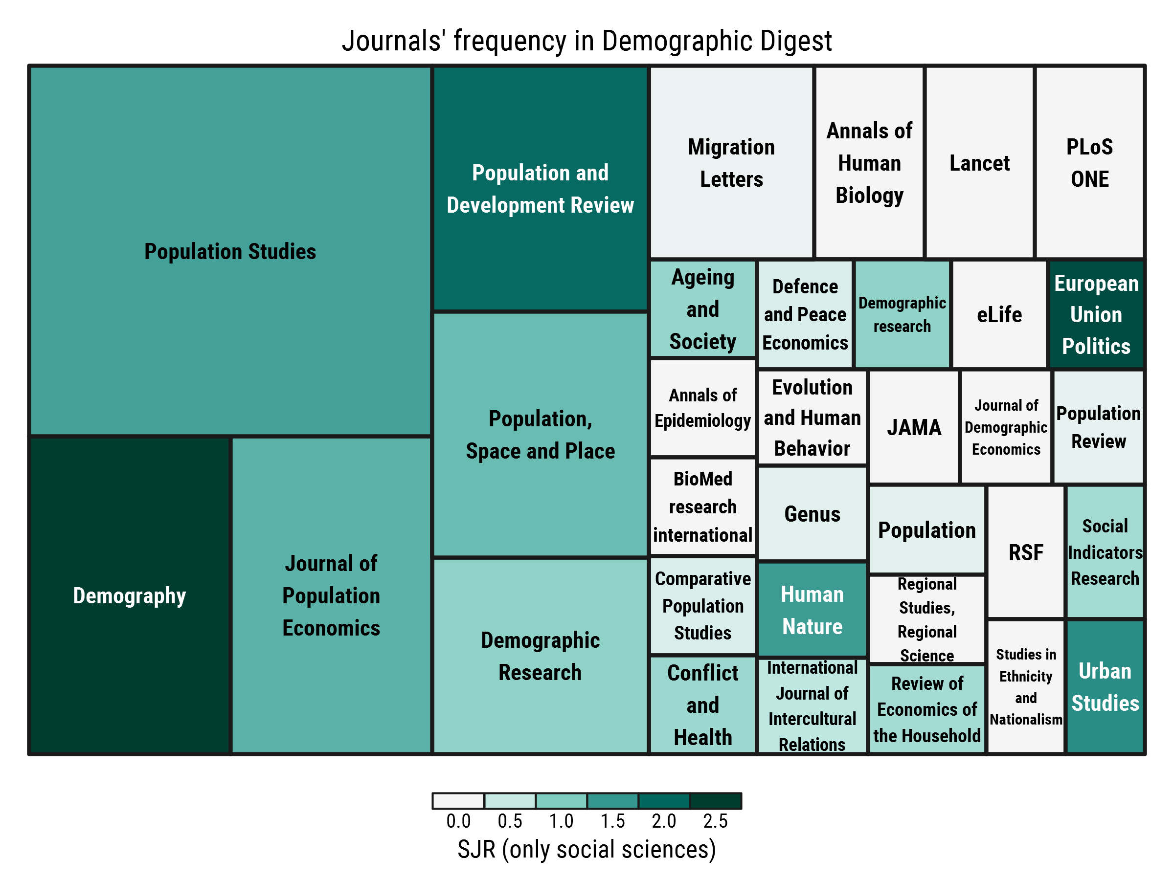 30 issues of Demographic Digest – the most frequent journals