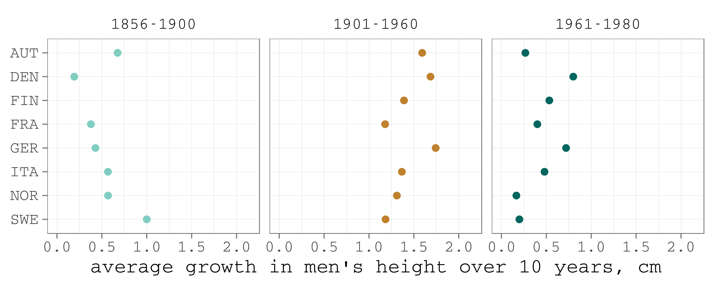 Evolution of ice hockey players height iihf world championships average changes in male population geenschuldenfo Gallery