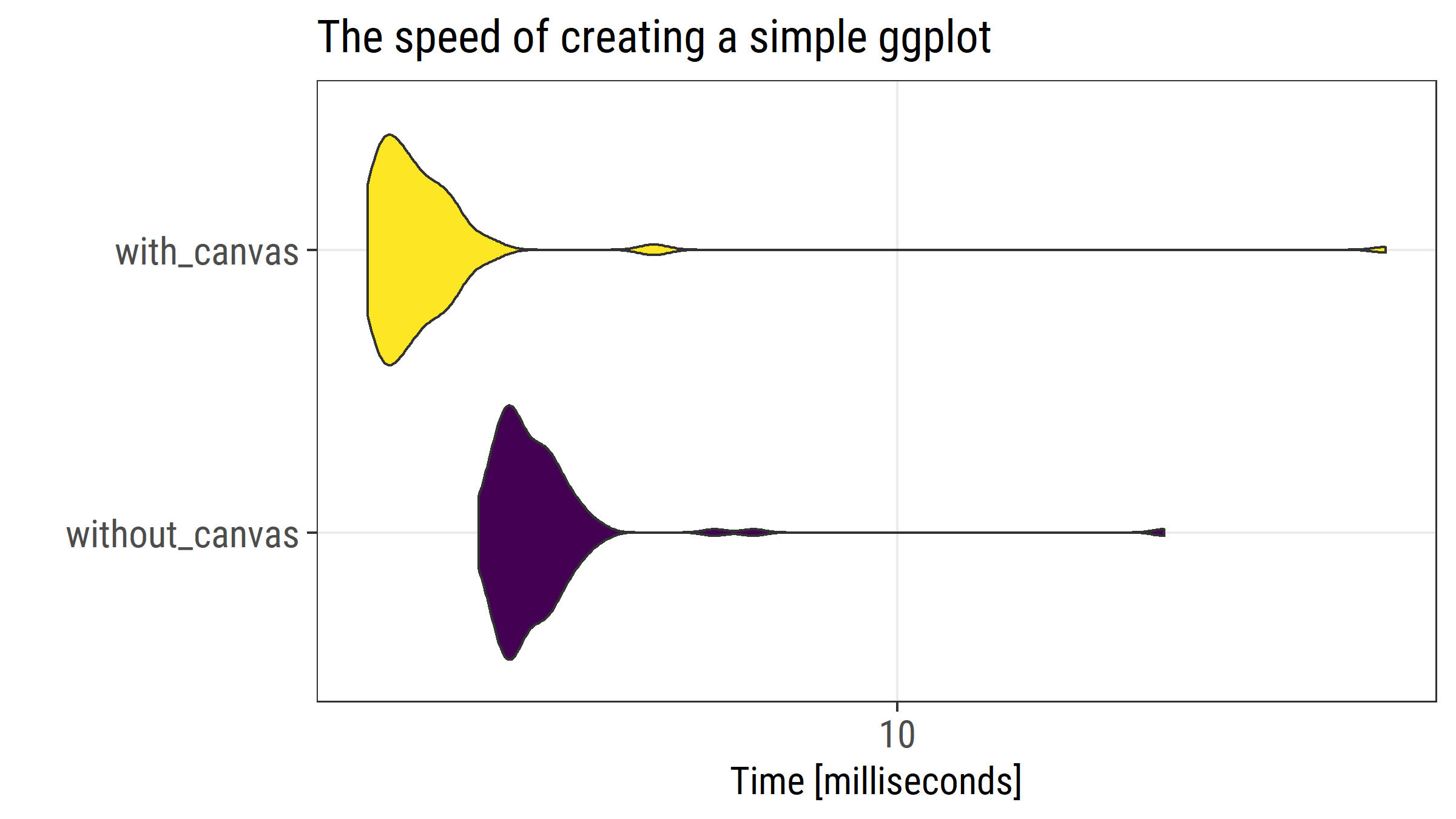 Accelerating ggplot2: use a canvas to speed up rendering plots