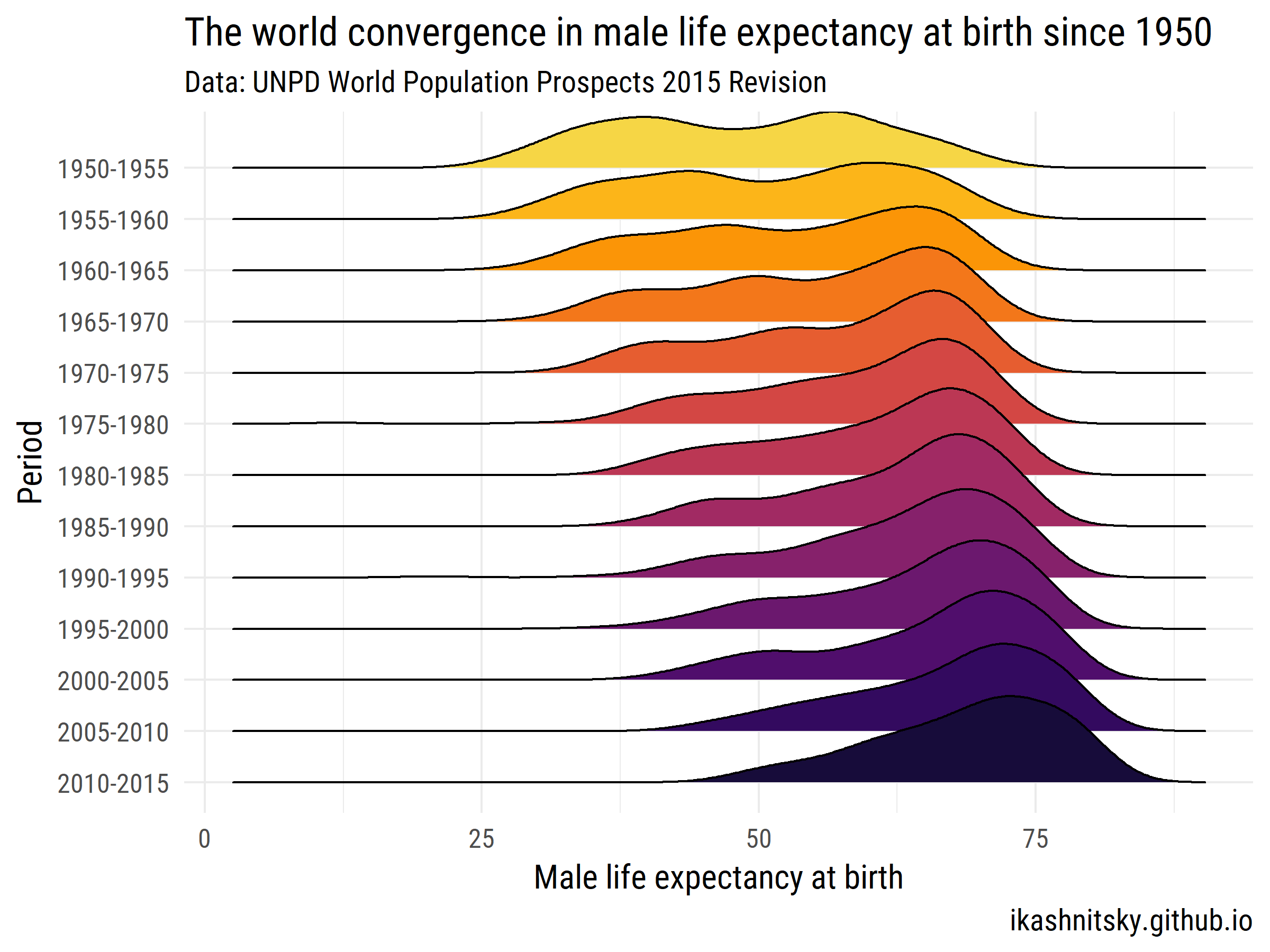 Global convergence in male life expectancy at birth