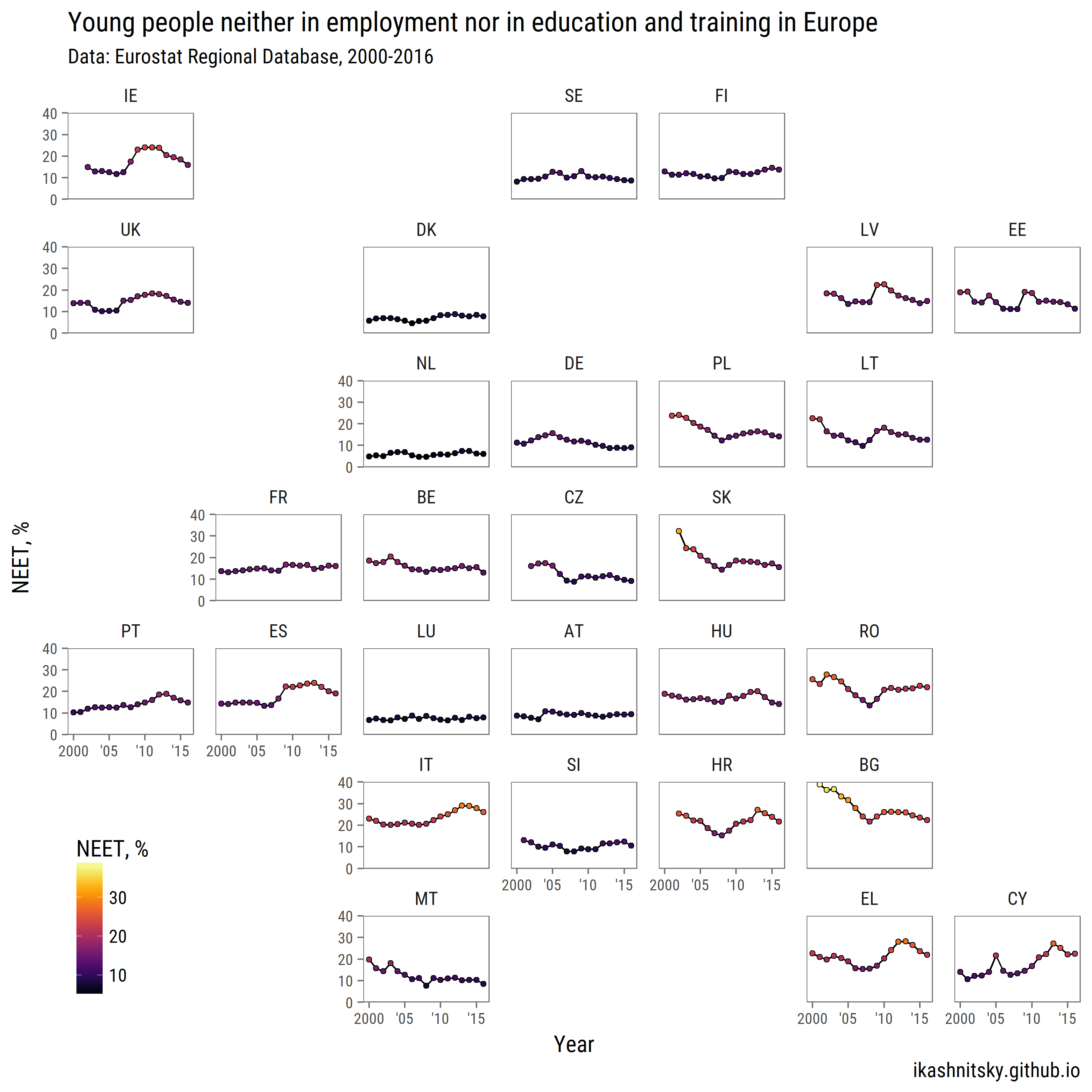 Young people neither in employment nor in education and training in Europe, 2000-2016